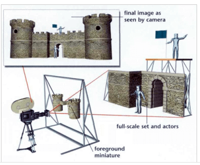 A three image diagram of how a foreground miniature works.